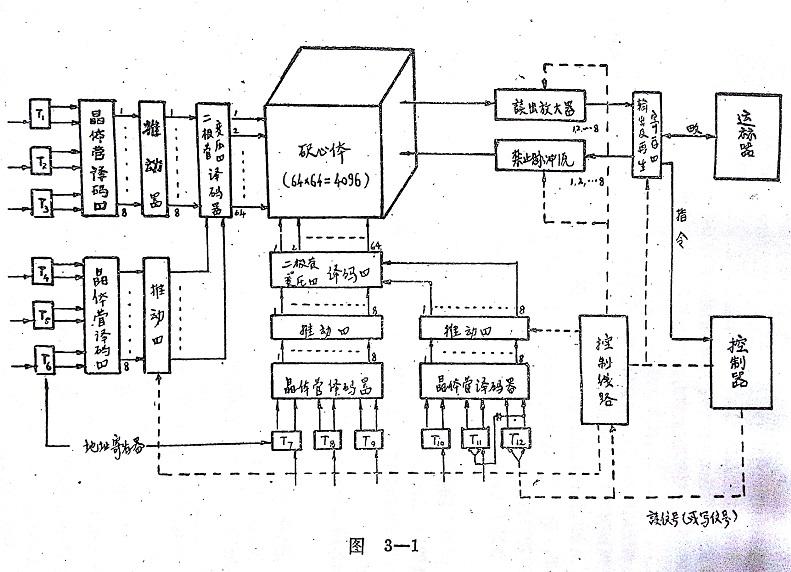 我国第一台百万次集成电路电子计算机